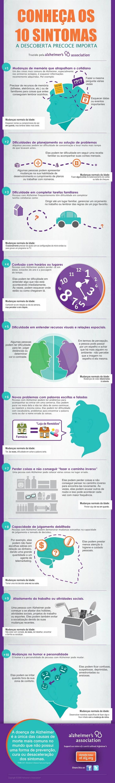 Os Primeiros Sintomas de Alzheimer