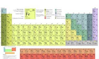 Você Lembra da Tabela Periódica? Saiba Agora Neste Teste!